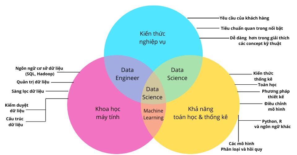 Viện ISB_Data Science là gì_2