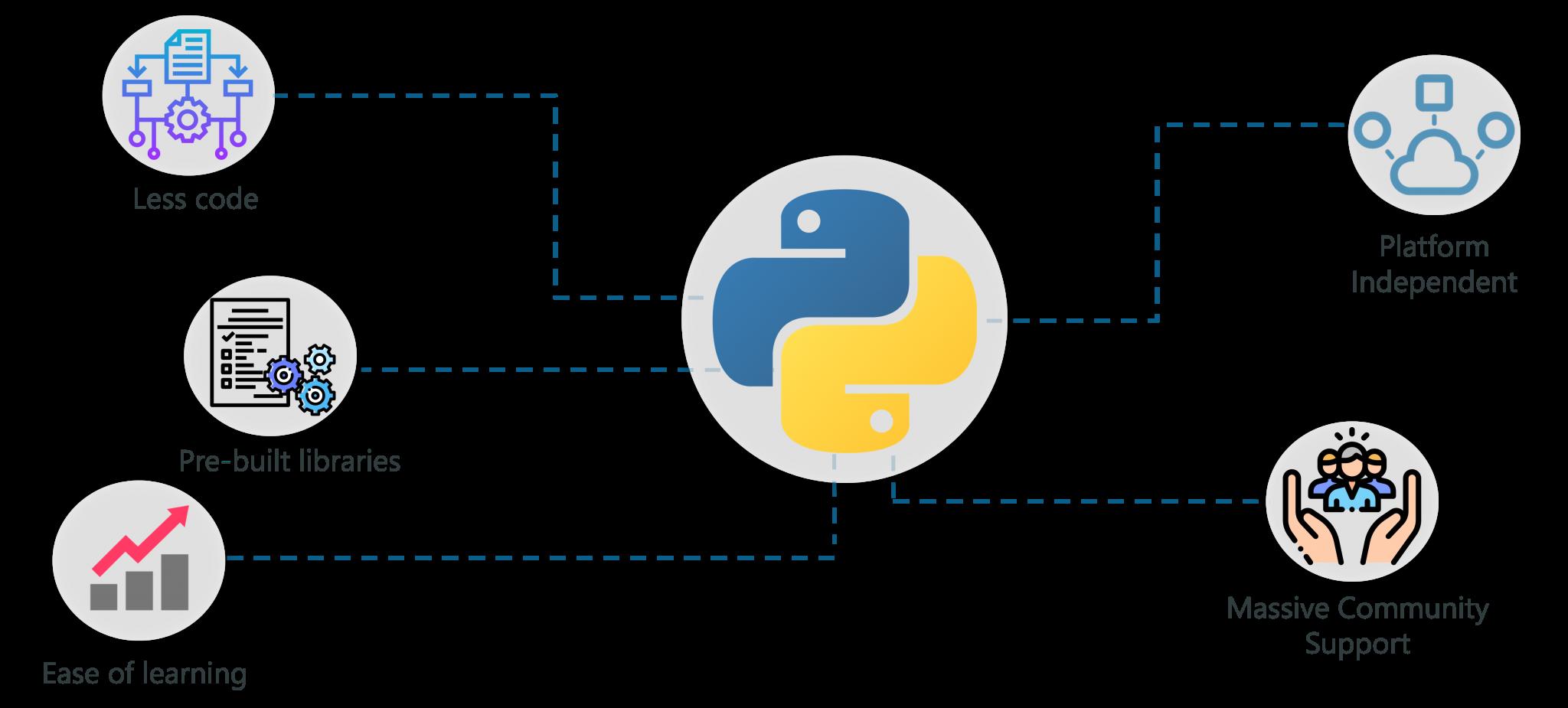 Lập trình trí tuệ nhân tạo với Python