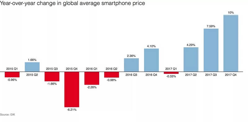 Sự thay đổi giá trên thị trường smartphone Nordiccoder
