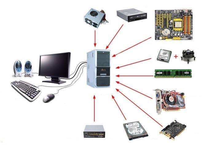 Hình ảnh tổng thể những loại linh kiện máy tính thông dụng