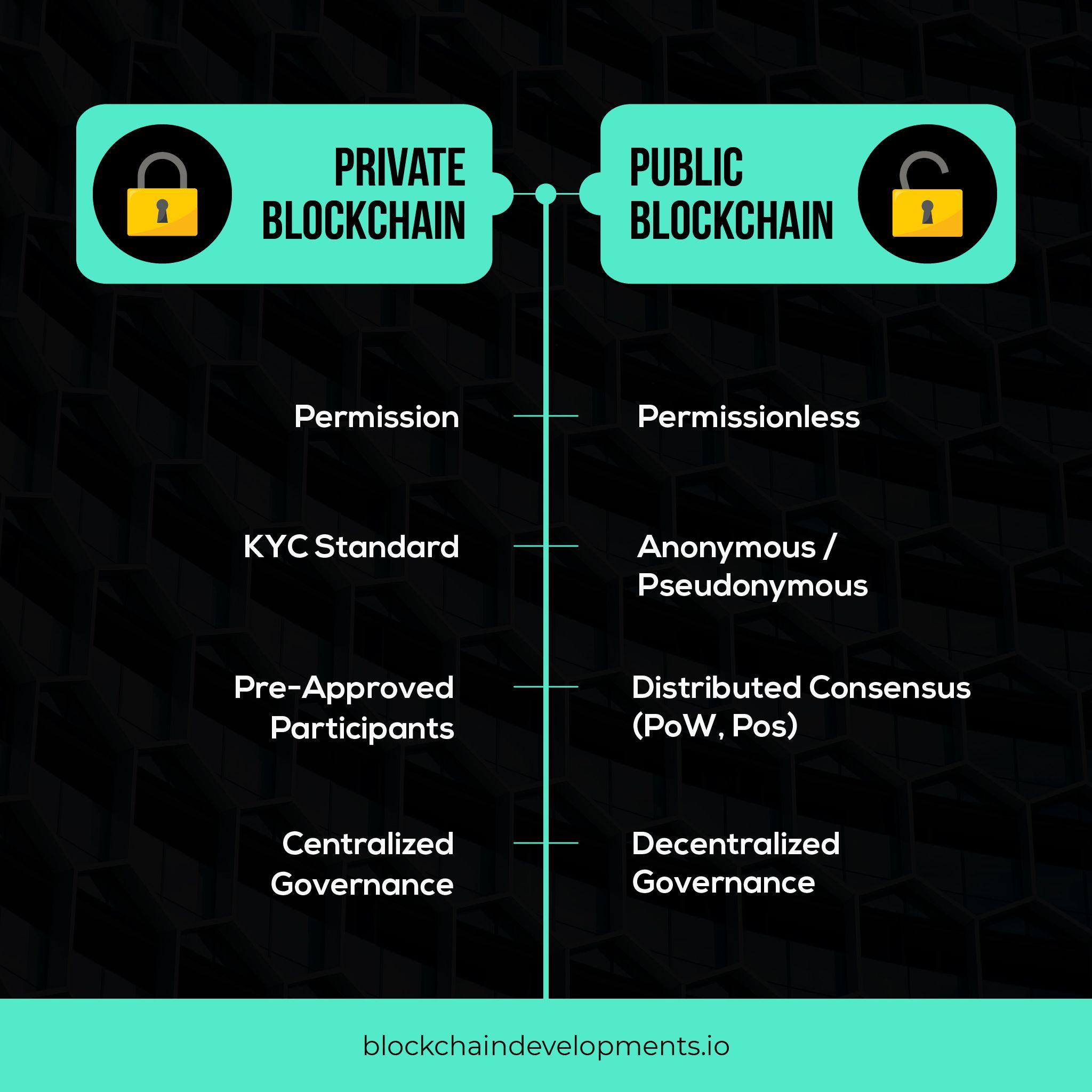 public vs private blockchain-bytesoft
